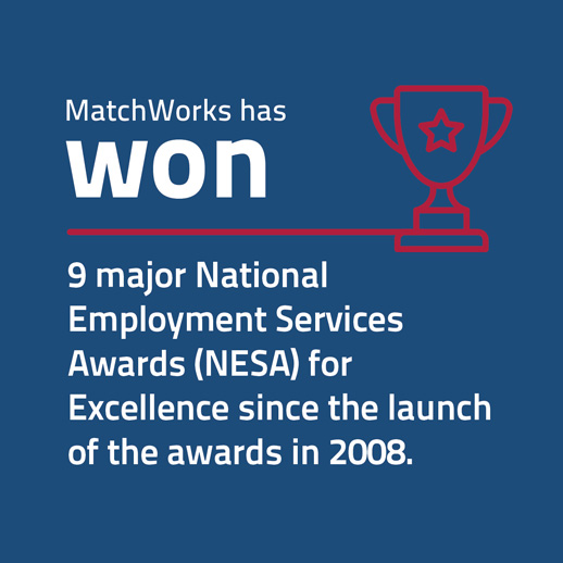 MatchWorks has won 9 major National Employment Services Awards (NESA) for Excellence since the launch of the awards in 2008.